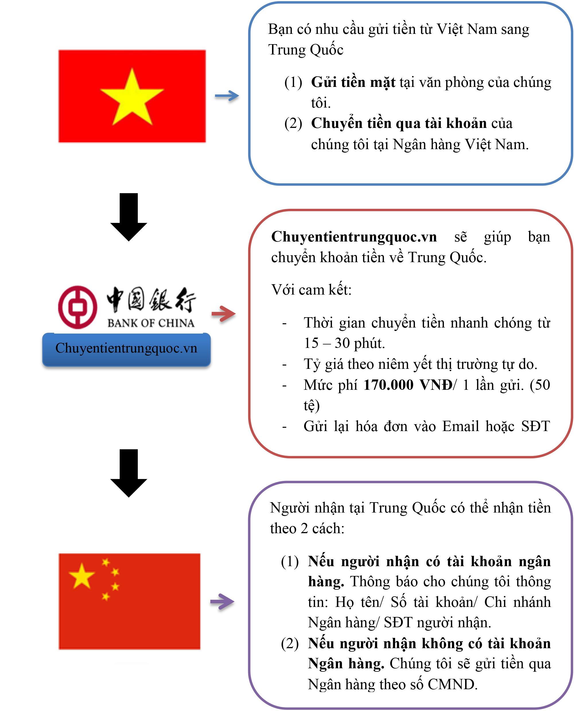 Nếu Quý khách có nhu cầu chuyển tiền từ Việt Nam sang Trung Quốc thường xuyên, xin vui lòng liên lạc với chúng tôi để tham gia nhóm khách hàng VIP với nhiều ưu đãi hấp dẫn.